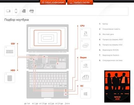 Подбор ноутбуков от InTeam